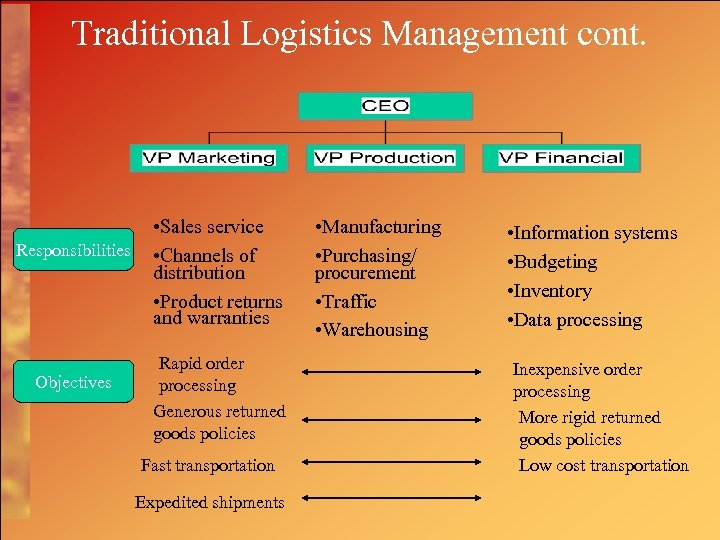 Traditional Logistics Management cont. Responsibilities Objectives • Sales service • Channels of distribution •