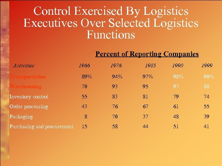 Control Exercised By Logistics Executives Over Selected Logistics Functions Percent of Reporting Companies Activities