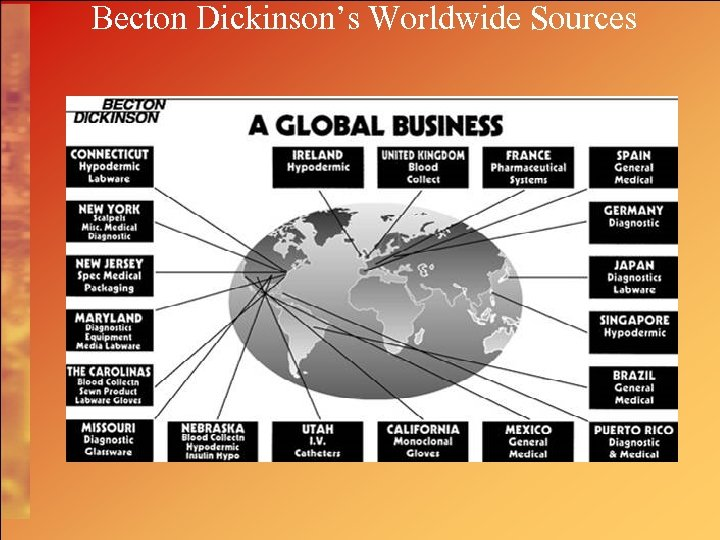Becton Dickinson's Worldwide Sources