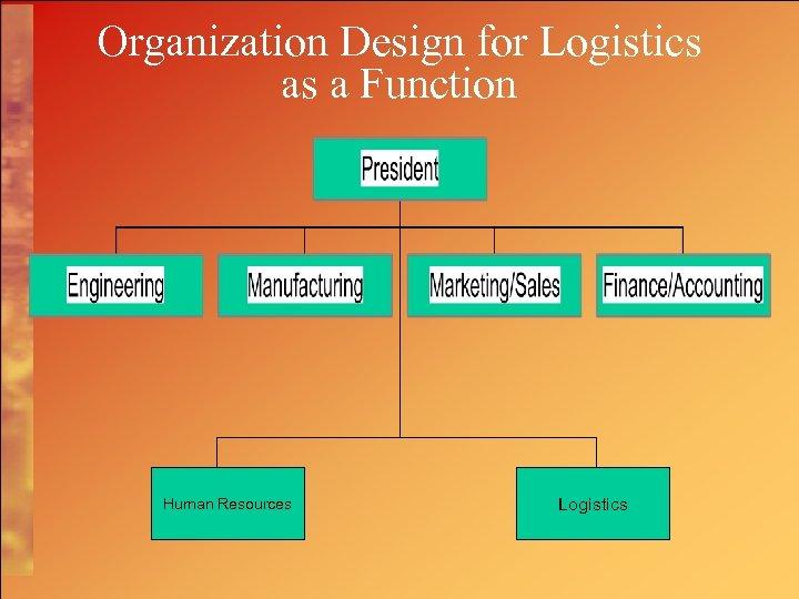 Organization Design for Logistics as a Function Human Resources Logistics
