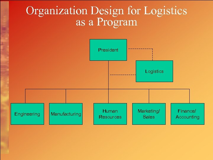 Organization Design for Logistics as a Program President Logistics Engineering Manufacturing Human Resources Marketing/