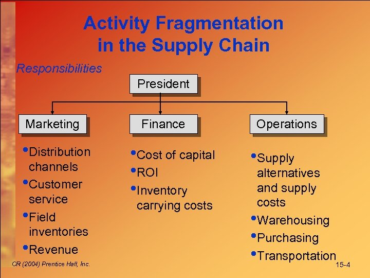 Activity Fragmentation in the Supply Chain Responsibilities President Marketing • Distribution channels • Customer