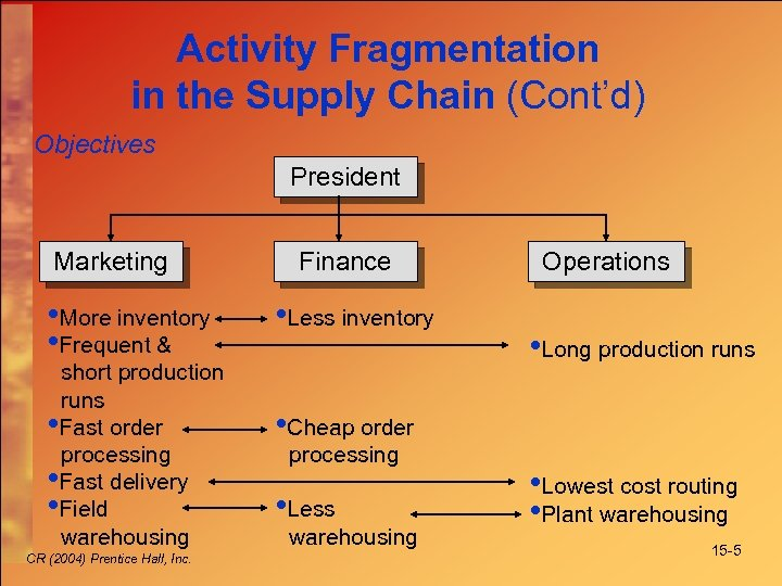 Activity Fragmentation in the Supply Chain (Cont'd) Objectives President Marketing • More inventory •