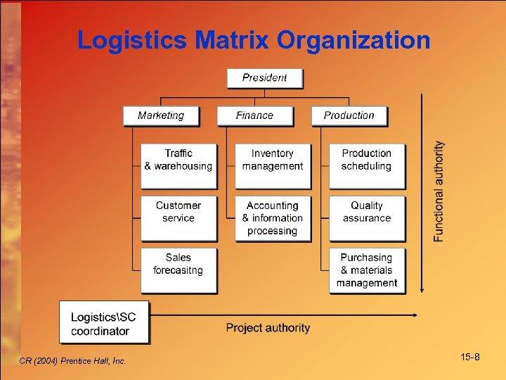 Logistics Matrix Organization CR (2004) Prentice Hall, Inc. 15 -8