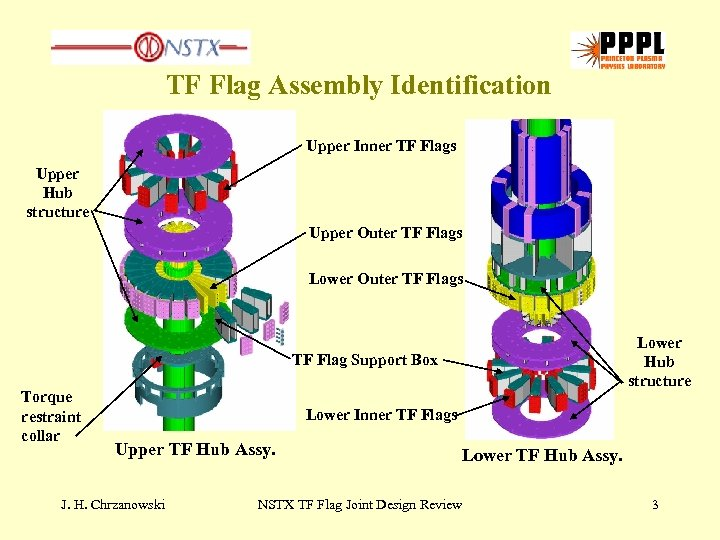 TF Flag Assembly Identification Upper Inner TF Flags Upper Hub structure Upper Outer TF