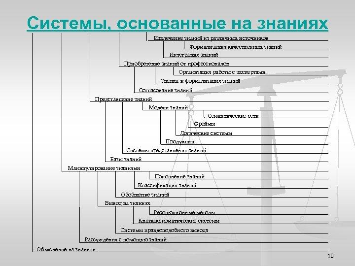 Системы, основанные на знаниях Извлечение знаний из различных источников Формализация качественных знаний Интеграция знаний