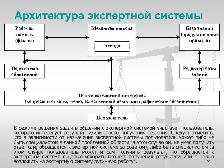 Архитектура экспертной системы Рабочая память (факты) Механизм вывода Агенда Подсистема объяснений База знаний (продукционные