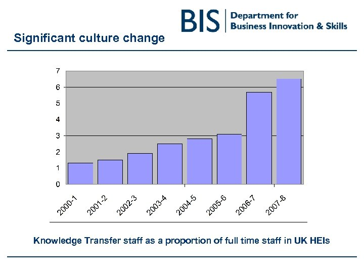 Significant culture change Knowledge Transfer staff as a proportion of full time staff in