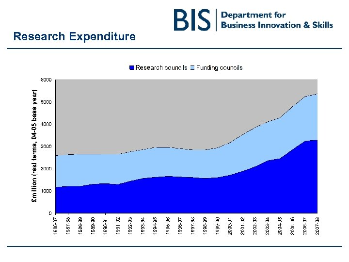 Research Expenditure
