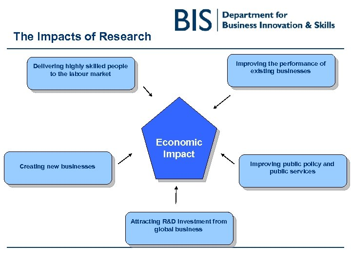 The Impacts of Research Improving the performance of existing businesses Delivering highly skilled people
