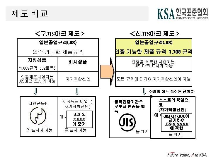 제도 비교 <구JIS마크 제도> <신JIS마크 제도> 일본공업규격(JIS) 인증 가능한 제품규격 인증 가능한 제품 규격: