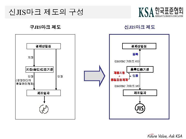 신JIS마크 제도의 구성 구JIS마크 제도 신JIS마크 제도 경제산업성 등록 지정 (ISO/IEC 가이드 65) 지정(승인)인정기관