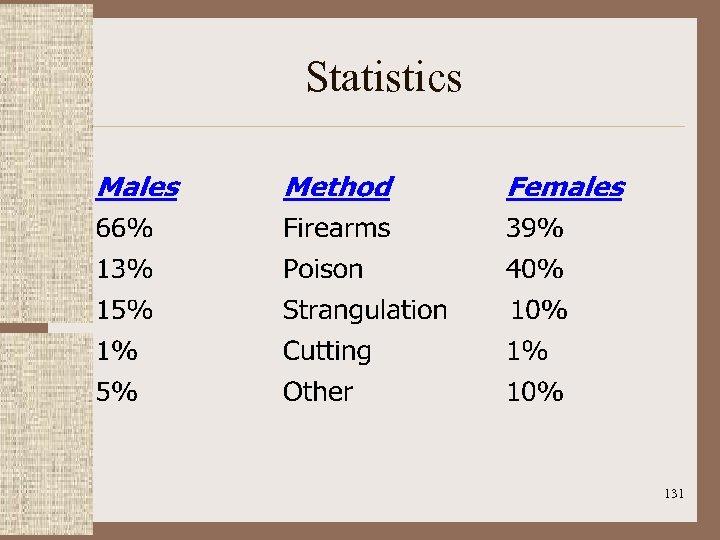 Statistics 131