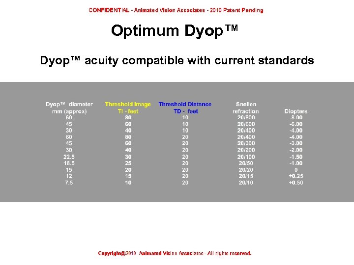 Optimum Dyop™ acuity compatible with current standards