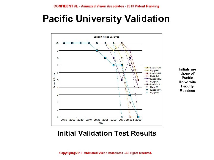 Pacific University Validation Initials are those of Pacific University Faculty Members Initial Validation Test