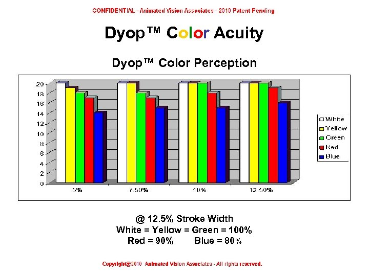 Dyop™ Color Acuity Dyop™ Color Perception @ 12. 5% Stroke Width White = Yellow
