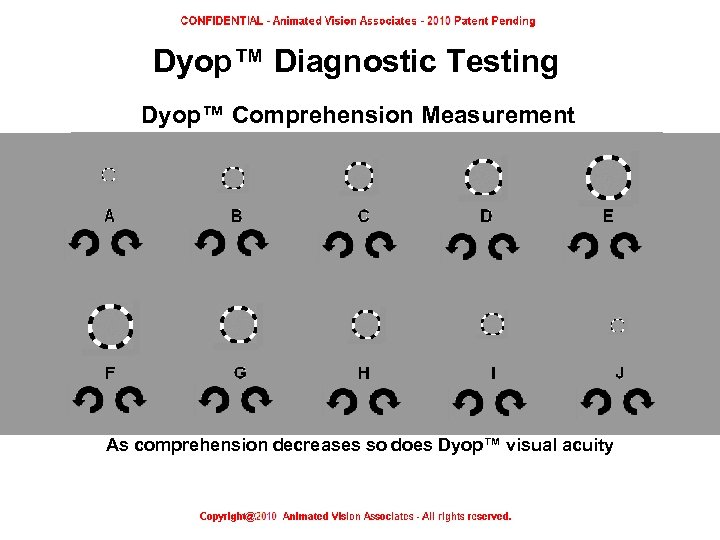 Dyop™ Diagnostic Testing Dyop™ Comprehension Measurement As comprehension decreases so does Dyop™ visual acuity