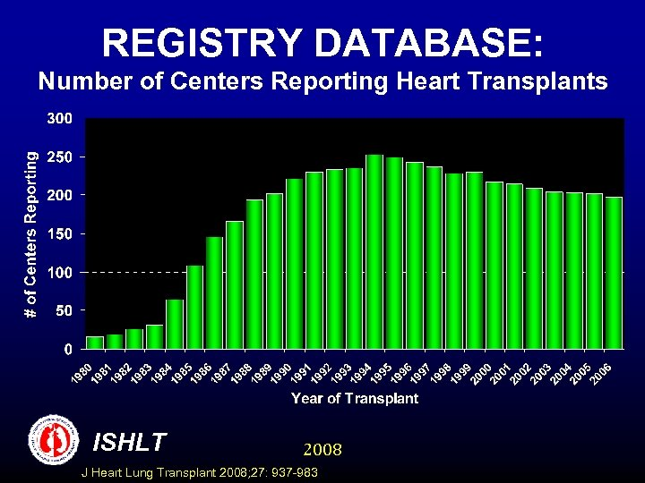 REGISTRY DATABASE: Number of Centers Reporting Heart Transplants ISHLT 2008 J Heart Lung Transplant