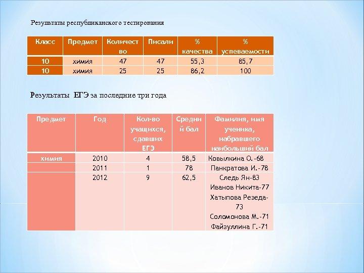 Результаты республиканского тестирования Класс Предмет 10 10 химия Количест во 47 25 Писали 47