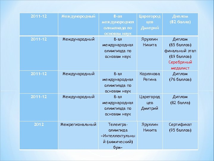 2011 -12 Международный 2012 Межрегиональный 8 -ая международная олимпиада по основам наук Царегород цев