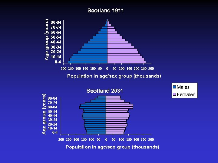 Age group (years) Scotland 1911 80 -84 70 -74 60 -64 50 -54 40