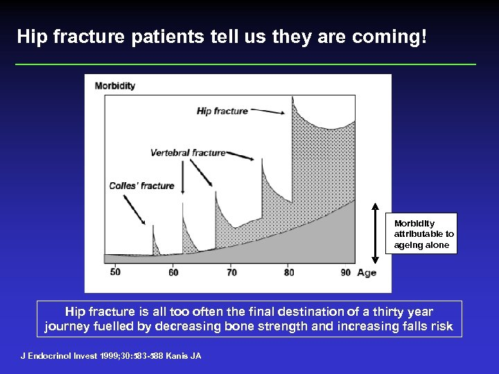 Hip fracture patients tell us they are coming! Morbidity attributable to ageing alone Hip