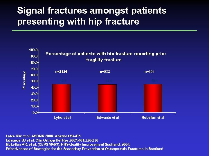 Signal fractures amongst patients presenting with hip fracture 100. 0 90. 0 80. 0