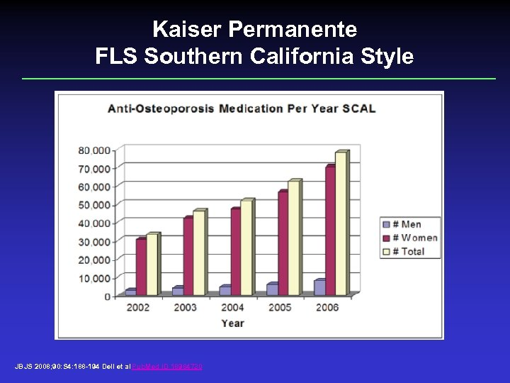 Kaiser Permanente FLS Southern California Style JBJS 2008; 90: S 4: 188 -194 Dell