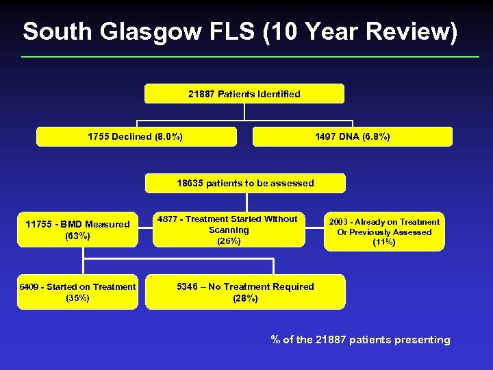 South Glasgow FLS (10 Year Review) 12312 Patients identified 21887 Patients Identified 1755 Declined