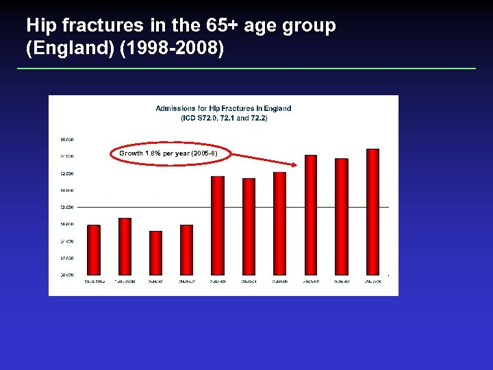 Hip fractures in the 65+ age group (England) (1998 -2008) Growth 1. 8% per
