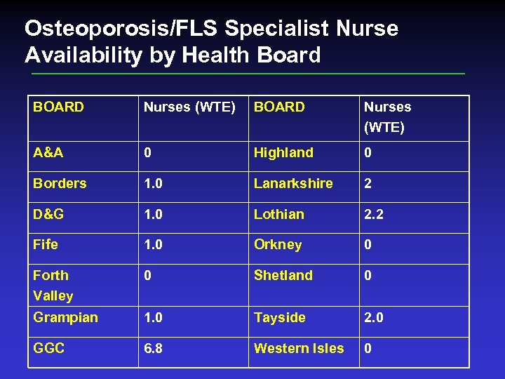 Osteoporosis/FLS Specialist Nurse Availability by Health Board BOARD Nurses (WTE) A&A 0 Highland 0