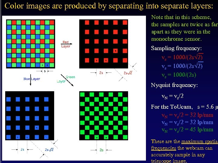 Color images are produced by separating into separate layers: Note that in this scheme,