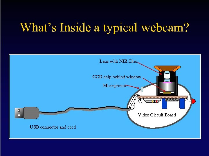 What's Inside a typical webcam? Lens with NIR filter CCD chip behind window Microphone