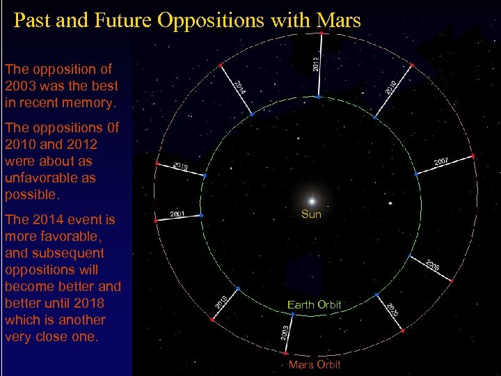 Past and Future Oppositions with Mars The opposition of 2003 was the best in
