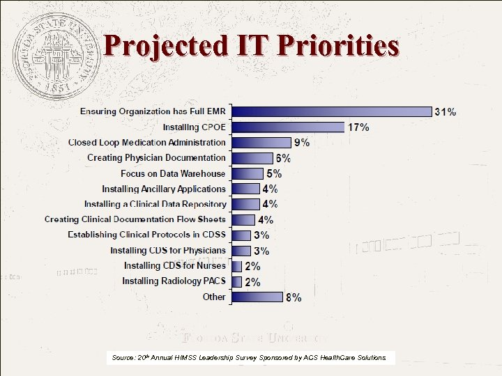 Projected IT Priorities FLORIDA STATE UNIVERSITY The College of Medicine Source: 20 th Annual