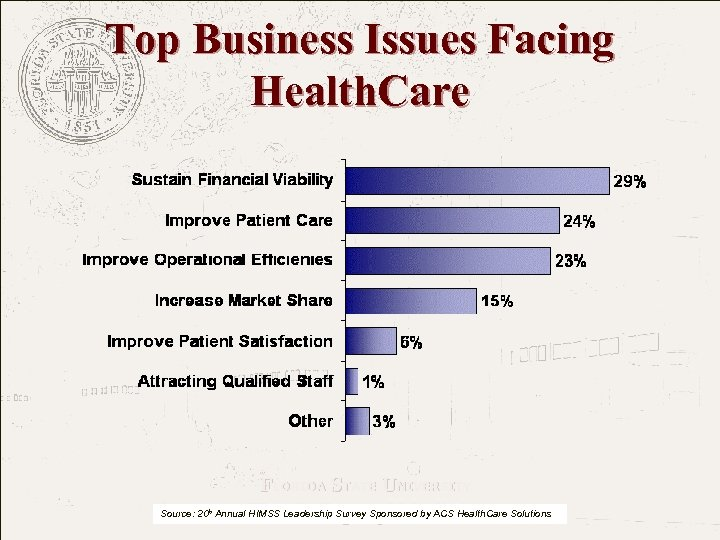 Top Business Issues Facing Health. Care FLORIDA STATE UNIVERSITY The College of Medicine Source:
