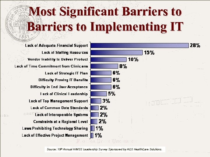 Most Significant Barriers to Implementing IT FLORIDA STATE UNIVERSITY The College of Medicine Source: