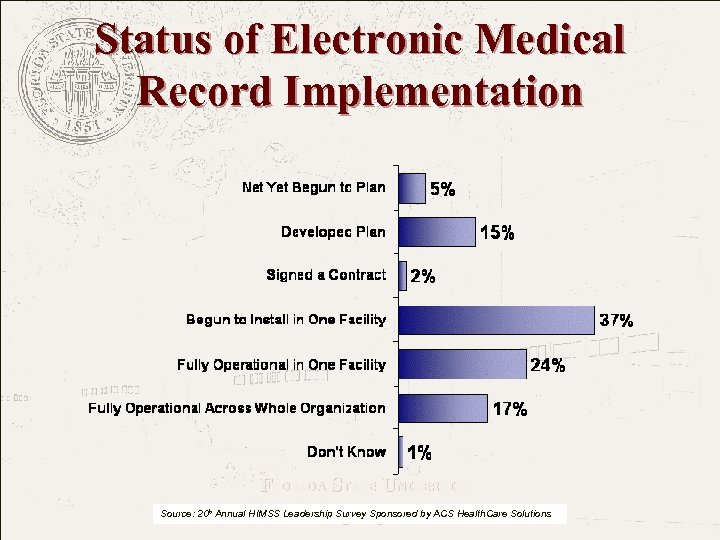 Status of Electronic Medical Record Implementation FLORIDA STATE UNIVERSITY The College of Medicine Source: