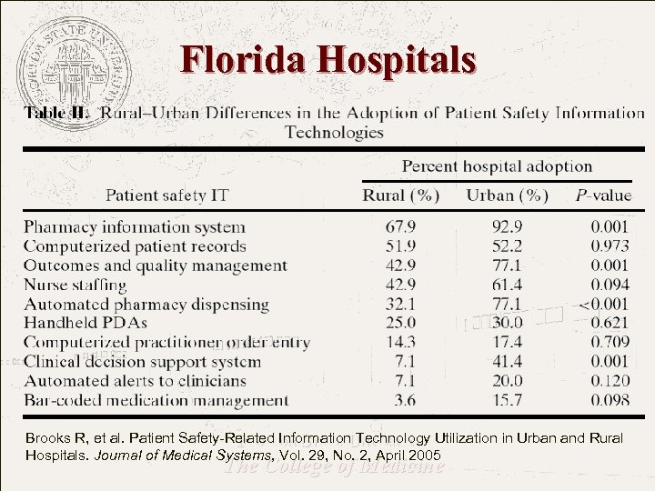 Florida Hospitals Brooks R, et al. Patient Safety-Related Information Technology Utilization in Urban and
