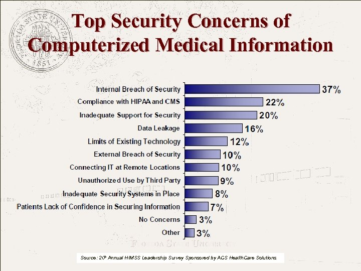 Top Security Concerns of Computerized Medical Information FLORIDA STATE UNIVERSITY The College of Medicine