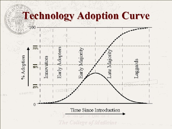 Technology Adoption Curve 75% 50% 25% FLORIDA STATE UNIVERSITY The College of Medicine