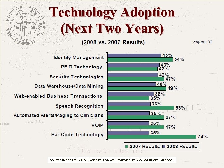 Technology Adoption (Next Two Years) FLORIDA STATE UNIVERSITY The College of Medicine Source: 19