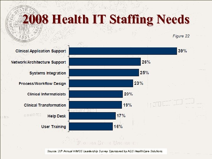 2008 Health IT Staffing Needs FLORIDA STATE UNIVERSITY The College of Medicine Source: 20