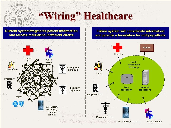 """""""Wiring"""" Healthcare Current system fragments patient information and creates redundant, inefficient efforts Future system"""