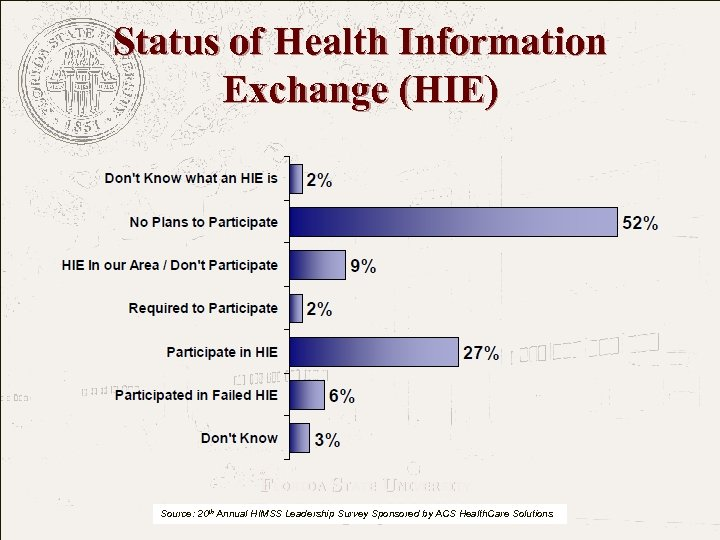 Status of Health Information Exchange (HIE) FLORIDA STATE UNIVERSITY The College of Medicine Source: