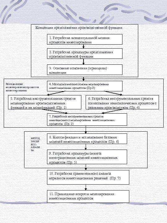 Концепция представления производственной функции 1. Разработка концептуальной модели процессов инвестирования 2. Разработка процедуры