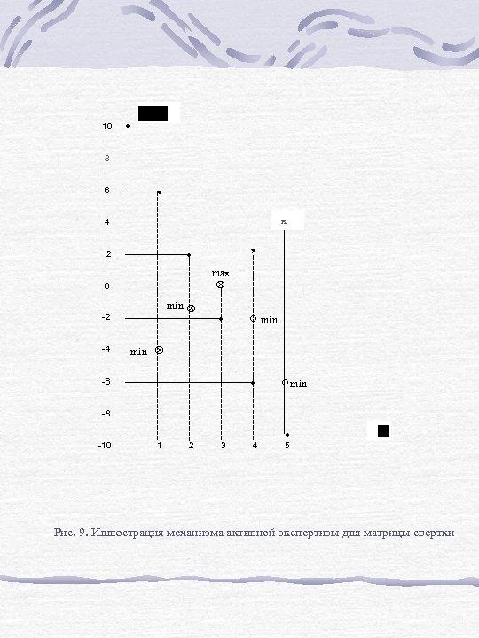 10 · 8 6 · x 4 max Ä 0 min Ä -2 -4