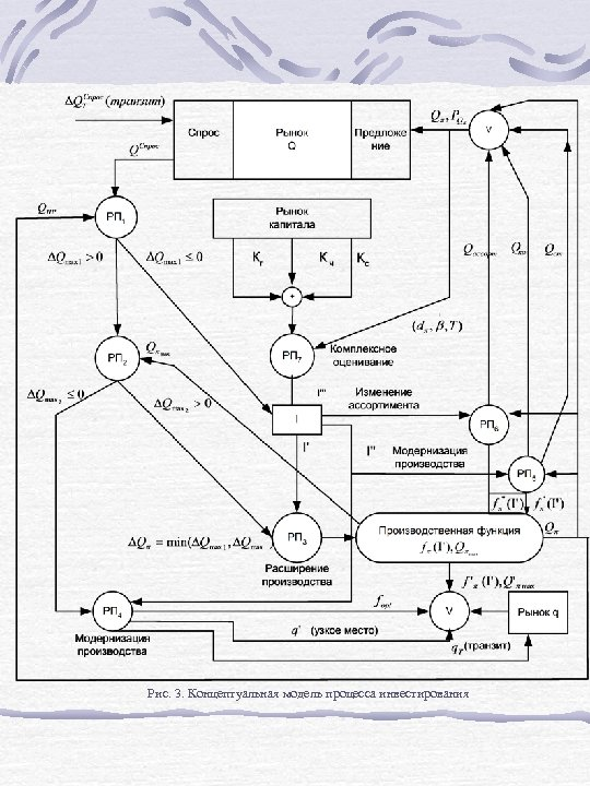 Рис. 3. Концептуальная модель процесса инвестирования