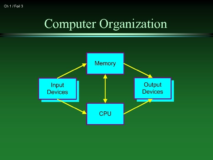 Ch 1 / Foil 3 Computer Organization