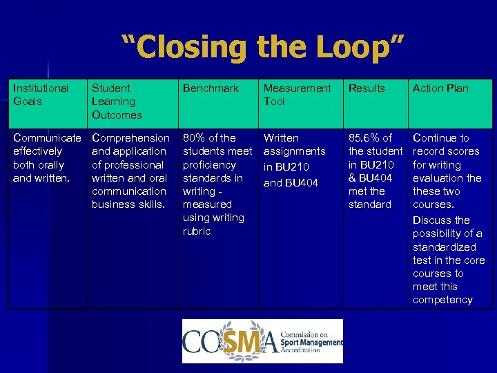 """Closing the Loop"" Institutional Goals Student Learning Outcomes Benchmark Measurement Tool Results Action Plan"